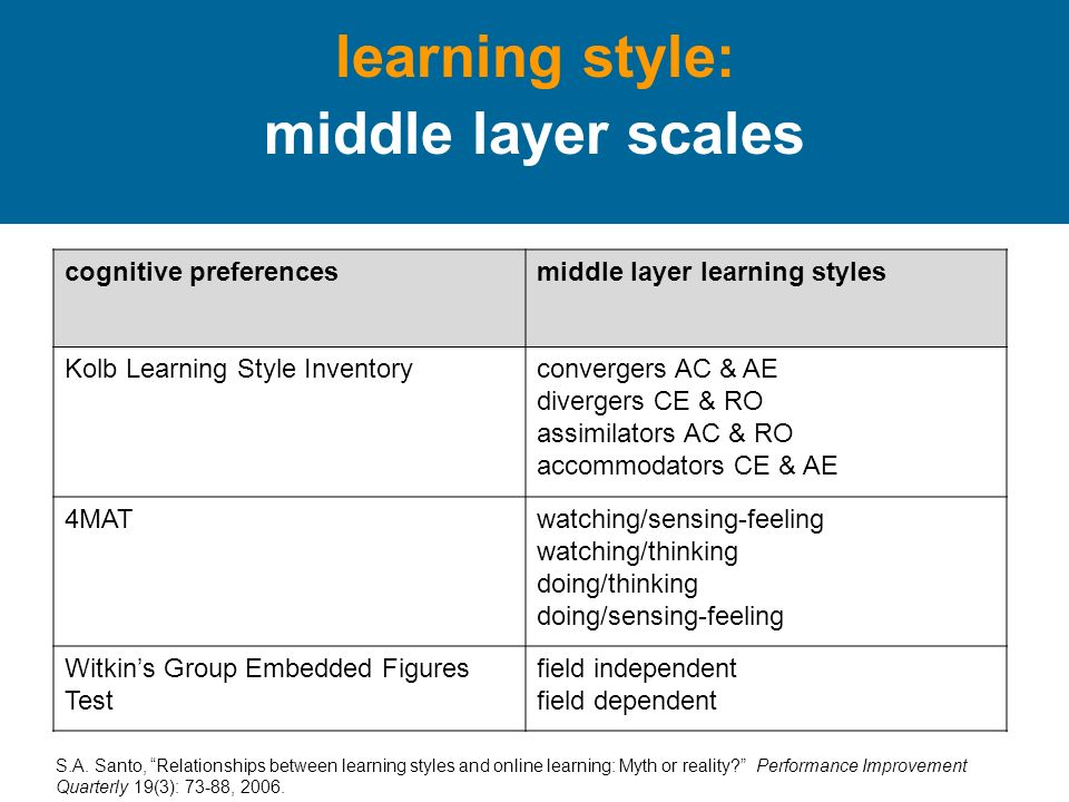 learning style: middle layer scales cognitive preferencesmiddle layer learning styles Kolb Learning Style Inventoryconvergers AC & AE divergers CE & RO assimilators AC & RO accommodators CE & AE 4MATwatching/sensing-feeling watching/thinking doing/thinking doing/sensing-feeling Witkins Group Embedded Figures Test field independent field dependent S.A.