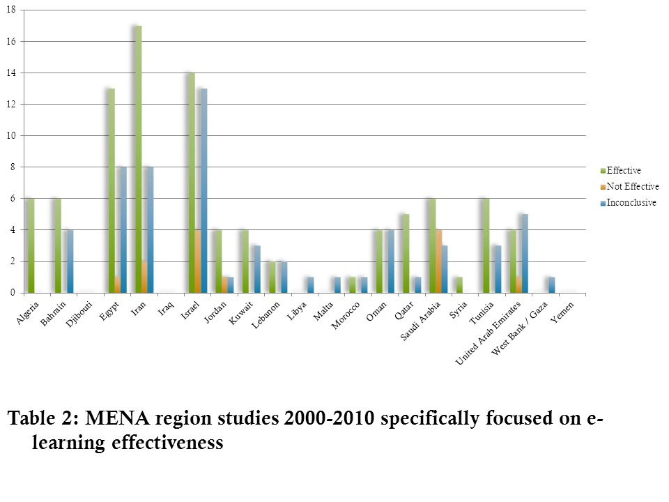 Table 2: MENA region studies 2000-2010 specifically focused on e- learning effectiveness