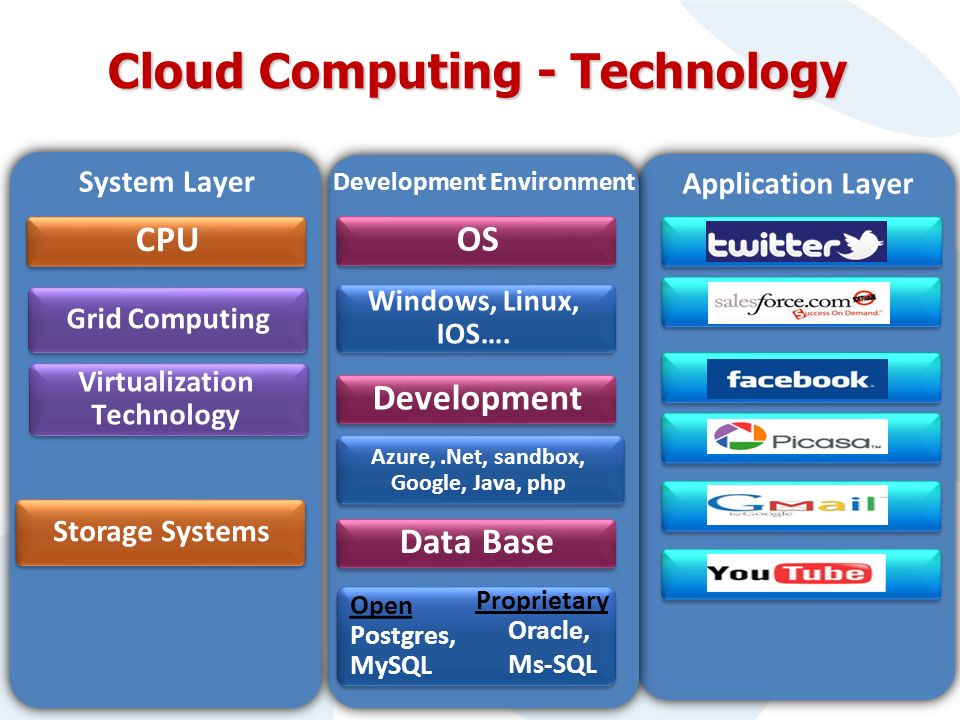 Application Layer Development Environment Cloud Computing - Technology System Layer OS CPU Grid Computing Virtualization Technology Windows, Linux, IOS….