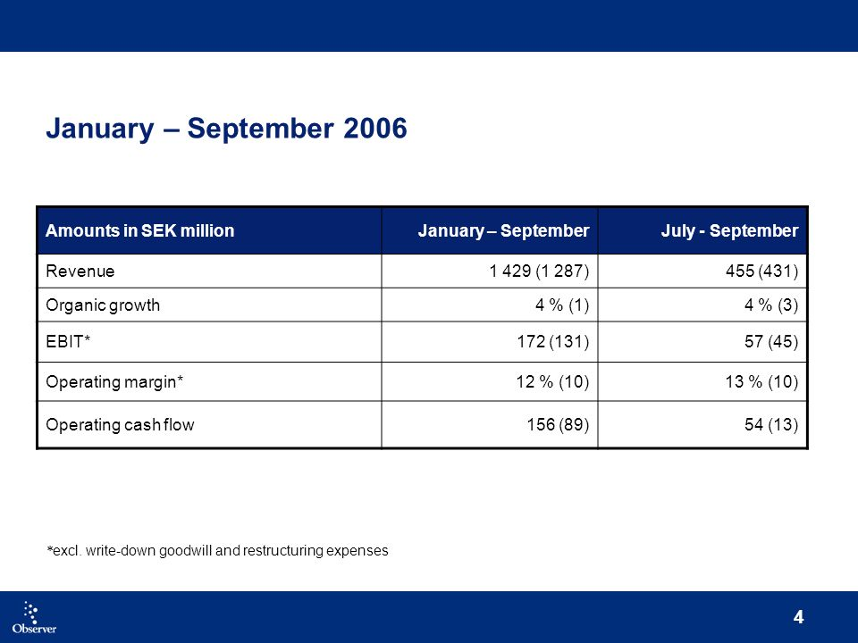 4 January – September 2006 Amounts in SEK millionJanuary – SeptemberJuly - September Revenue1 429 (1 287)455 (431) Organic growth4 % (1)4 % (3) EBIT*172 (131)57 (45) Operating margin*12 % (10)13 % (10) Operating cash flow156 (89)54 (13) * excl.