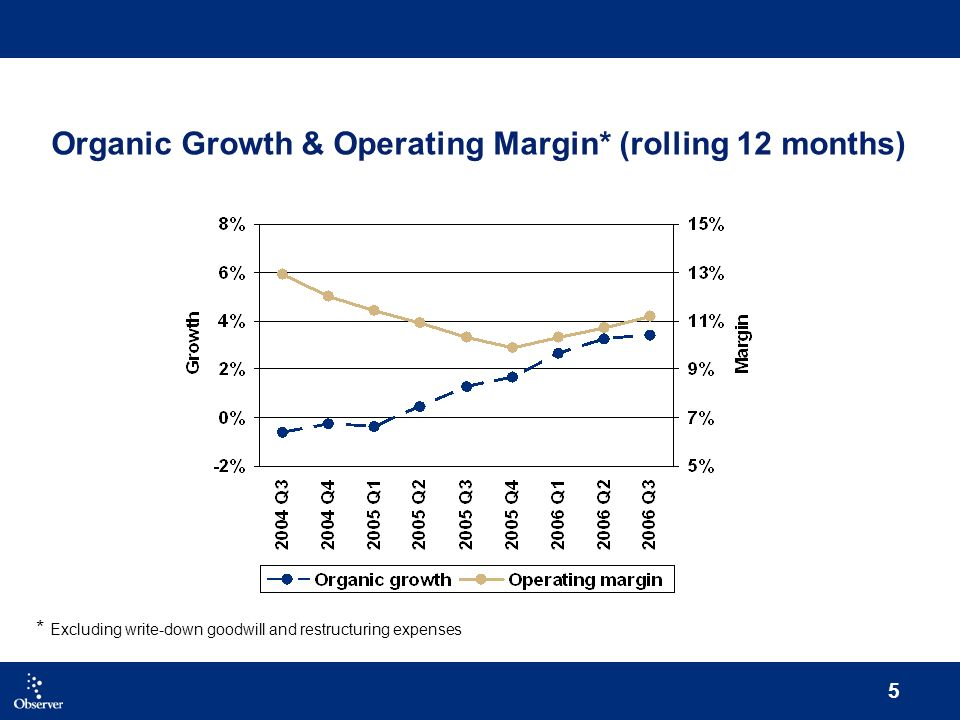 5 Organic Growth & Operating Margin* (rolling 12 months) * Excluding write-down goodwill and restructuring expenses