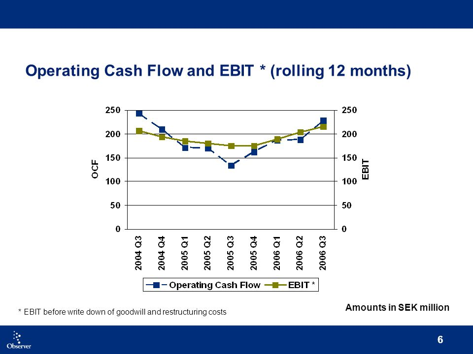 6 Operating Cash Flow and EBIT * (rolling 12 months) * EBIT before write down of goodwill and restructuring costs Amounts in SEK million