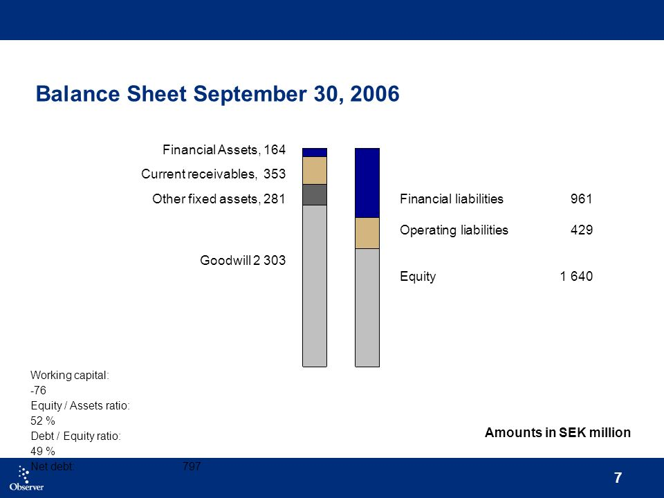 7 Balance Sheet September 30, 2006 Working capital: -76 Equity / Assets ratio: 52 % Debt / Equity ratio: 49 % Net debt: 797 Financial liabilities 961 Operating liabilities 429 Equity 1 640 Financial Assets, 164 Current receivables, 353 Other fixed assets, 281 Goodwill 2 303 Amounts in SEK million