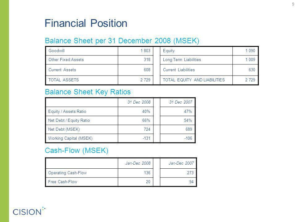 9 9 Financial Position Balance Sheet per 31 December 2008 (MSEK) Goodwill 1 803Equity 1 090 Other Fixed Assets318Long Term Liabilities1 009 Current Assets 608Current Liabilities630 TOTAL ASSETS2 729TOTAL EQUITY AND LIABILITIES2 729 31 Dec 200831 Dec 2007 Equity / Assets Ratio40%47% Net Debt / Equity Ratio66%54% Net Debt (MSEK)724 689 Working Capital (MSEK)-131-106 Balance Sheet Key Ratios Cash-Flow (MSEK) Jan-Dec 2008Jan-Dec 2007 Operating Cash-Flow136273 Free Cash-Flow2094 9