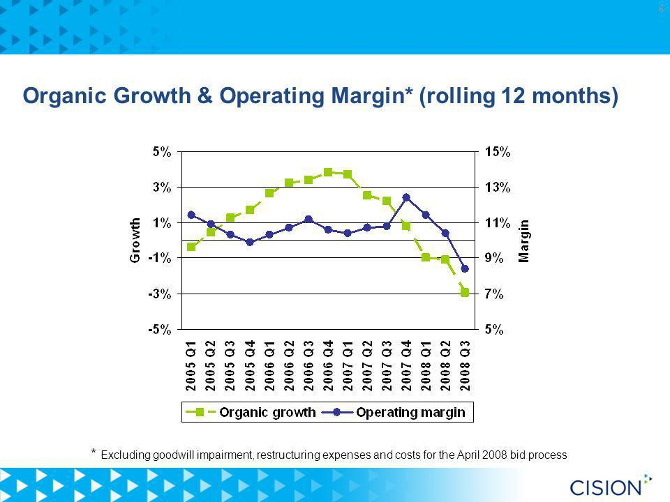 6 Organic Growth & Operating Margin* (rolling 12 months) * Excluding goodwill impairment, restructuring expenses and costs for the April 2008 bid process