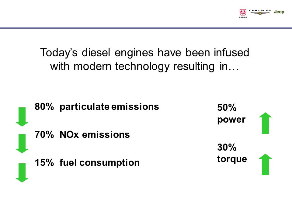 80% particulate emissions 70% NOx emissions 15% fuel consumption 50% power 30% torque Todays diesel engines have been infused with modern technology resulting in…