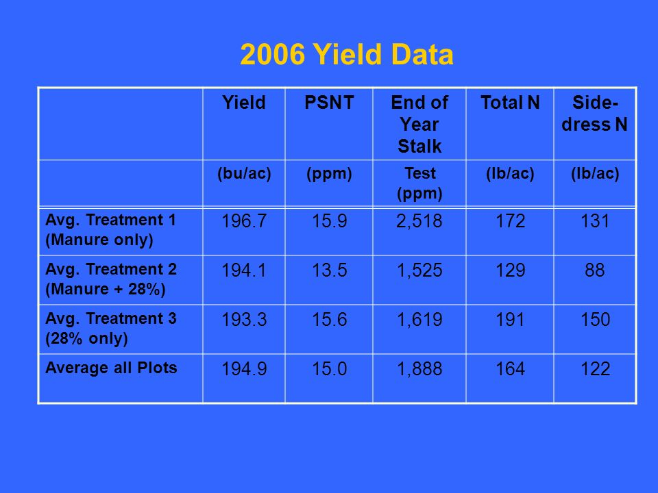 2006 Yield Data YieldPSNTEnd of Year Stalk Total NSide- dress N (bu/ac)(ppm)Test (ppm) (lb/ac) Avg.
