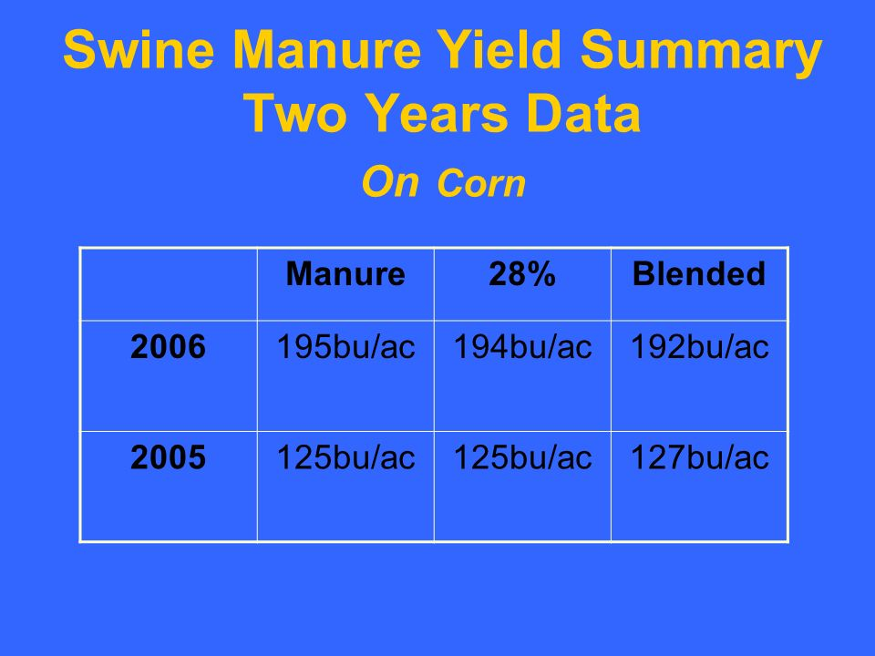 Swine Manure Yield Summary Two Years Data On Corn Manure28%Blended 2006195bu/ac194bu/ac192bu/ac 2005125bu/ac 127bu/ac