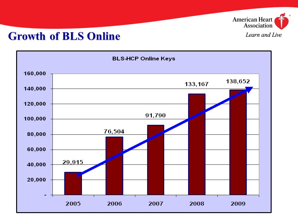 Growth of BLS Online