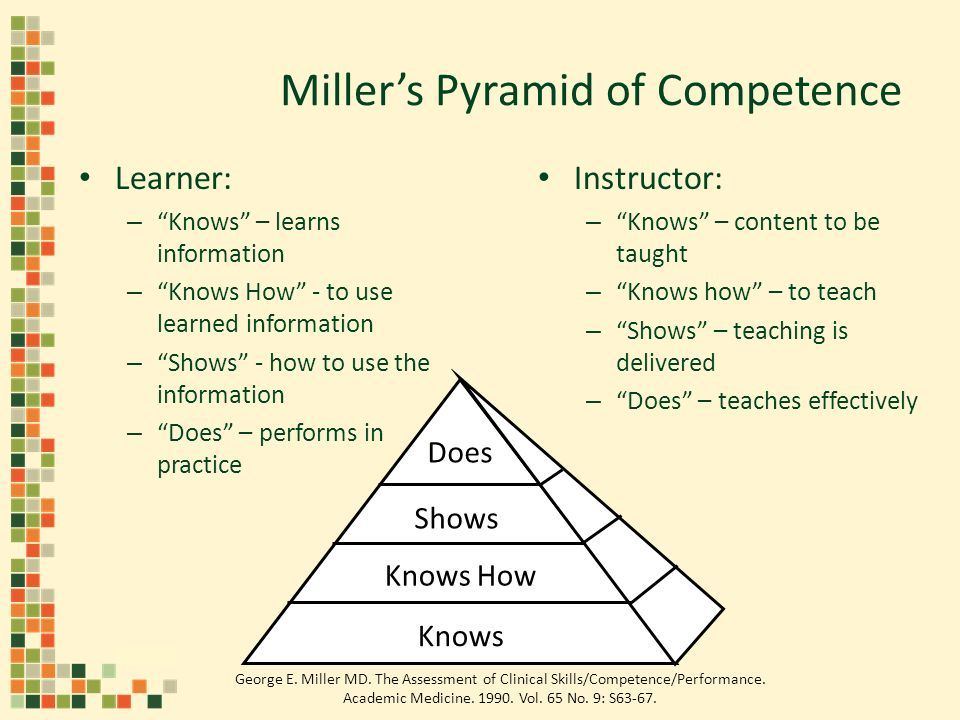 Millers Pyramid of Competence Learner: – Knows – learns information – Knows How - to use learned information – Shows - how to use the information – Does – performs in practice Instructor: – Knows – content to be taught – Knows how – to teach – Shows – teaching is delivered – Does – teaches effectively Does Shows Knows How Knows George E.