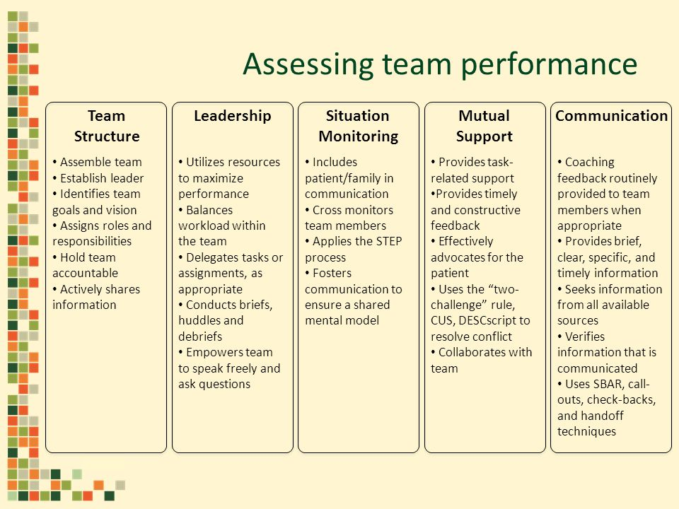Assessing team performance Team Structure Leadership Assemble team Establish leader Identifies team goals and vision Assigns roles and responsibilities Hold team accountable Actively shares information Utilizes resources to maximize performance Balances workload within the team Delegates tasks or assignments, as appropriate Conducts briefs, huddles and debriefs Empowers team to speak freely and ask questions Situation Monitoring Mutual Support Includes patient/family in communication Cross monitors team members Applies the STEP process Fosters communication to ensure a shared mental model Provides task- related support Provides timely and constructive feedback Effectively advocates for the patient Uses the two- challenge rule, CUS, DESCscript to resolve conflict Collaborates with team Communication Coaching feedback routinely provided to team members when appropriate Provides brief, clear, specific, and timely information Seeks information from all available sources Verifies information that is communicated Uses SBAR, call- outs, check-backs, and handoff techniques