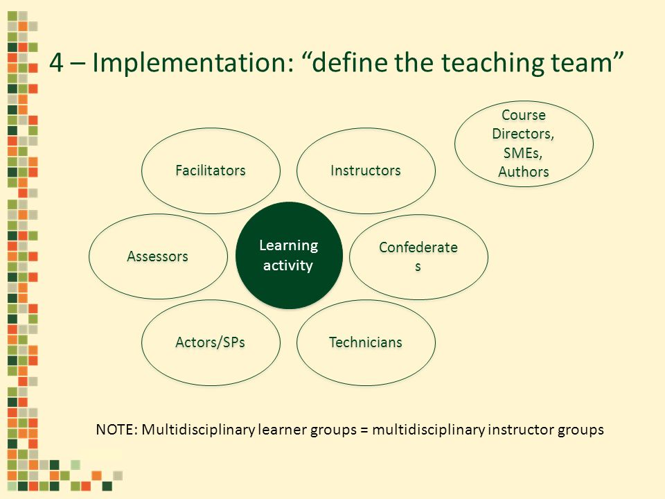 4 – Implementation: define the teaching team Learning activity Technicians Confederate s Instructors Assessors Actors/SPs Facilitators Course Directors, SMEs, Authors NOTE: Multidisciplinary learner groups = multidisciplinary instructor groups