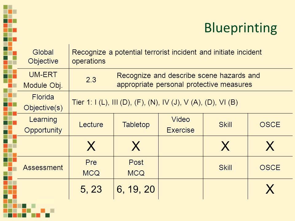 Blueprinting Global Objective Recognize a potential terrorist incident and initiate incident operations UM-ERT Module Obj.