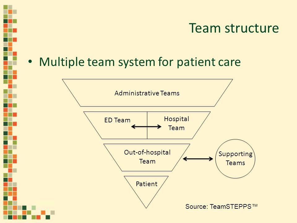 Team structure Multiple team system for patient care Patient Out-of-hospital Team ED Team Hospital Team Supporting Teams Administrative Teams Source: TeamSTEPPS