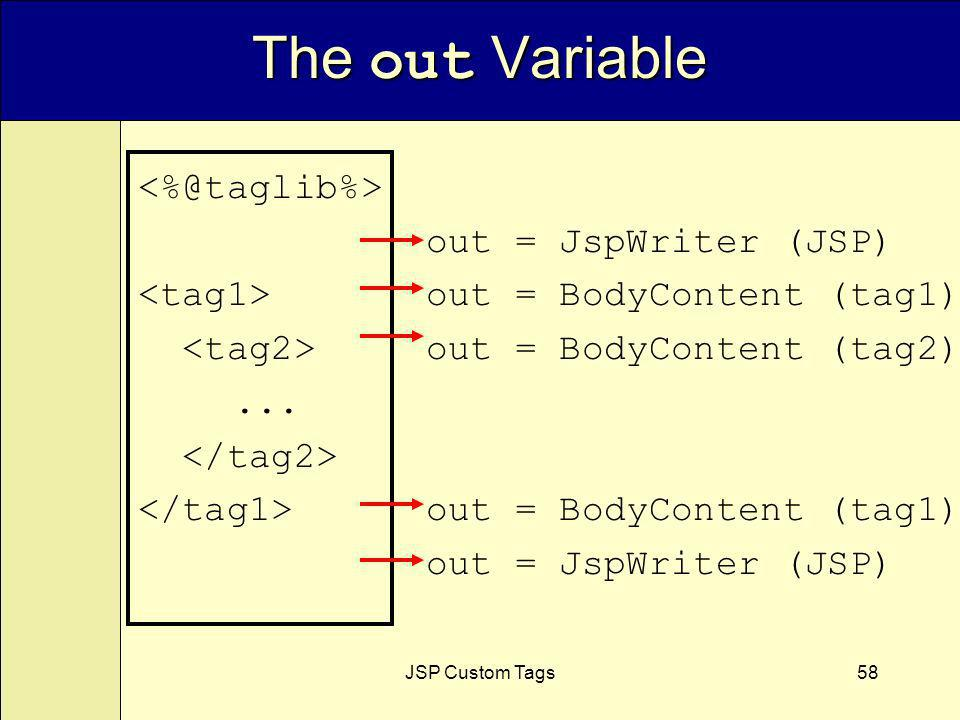 JSP Custom Tags58 The out Variable out = JspWriter (JSP) out = BodyContent (tag1) out = BodyContent (tag2)...