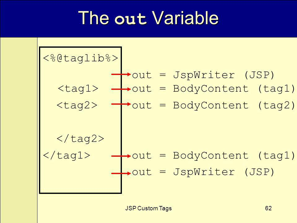 JSP Custom Tags62 The out Variable out = JspWriter (JSP) out = BodyContent (tag1) out = BodyContent (tag2) out = BodyContent (tag1) out = JspWriter (JSP)