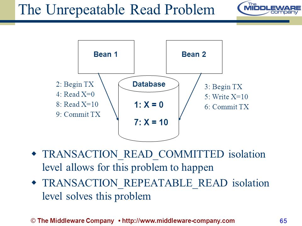 © The Middleware Company http://www.middleware-company.com 65 The Unrepeatable Read Problem TRANSACTION_READ_COMMITTED isolation level allows for this problem to happen TRANSACTION_REPEATABLE_READ isolation level solves this problem Bean 2 Database Bean 1 1: X = 0 4: Read X=0 2: Begin TX 8: Read X=10 5: Write X=10 3: Begin TX 6: Commit TX 7: X = 10 9: Commit TX