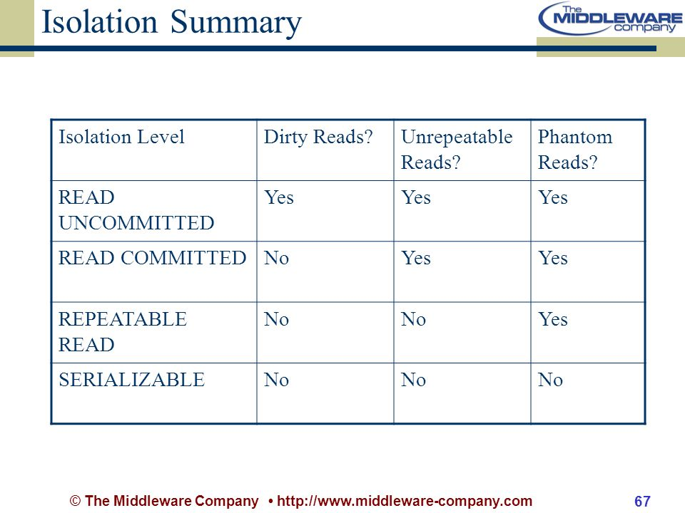 © The Middleware Company http://www.middleware-company.com 67 Isolation Summary Isolation LevelDirty Reads Unrepeatable Reads.