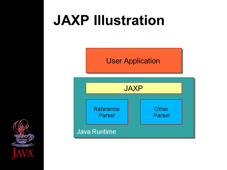 JAXP Illustration JAXP Reference Parser Other Parser User Application Java Runtime