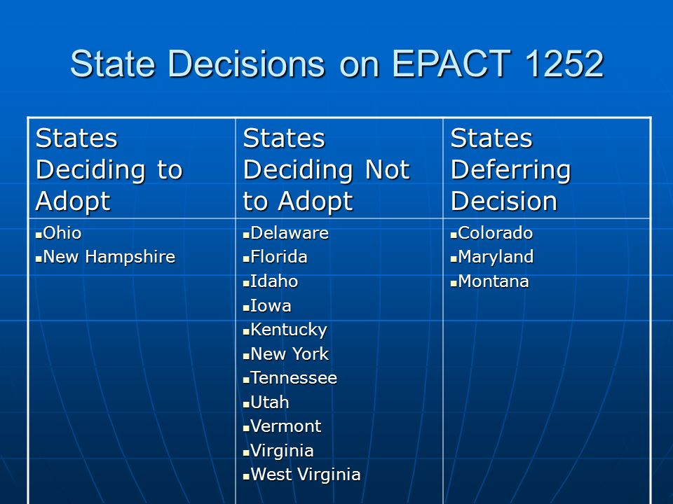State Decisions on EPACT 1252 States Deciding to Adopt States Deciding Not to Adopt States Deferring Decision Ohio Ohio New Hampshire New Hampshire Delaware Delaware Florida Florida Idaho Idaho Iowa Iowa Kentucky Kentucky New York New York Tennessee Tennessee Utah Utah Vermont Vermont Virginia Virginia West Virginia West Virginia Colorado Colorado Maryland Maryland Montana Montana