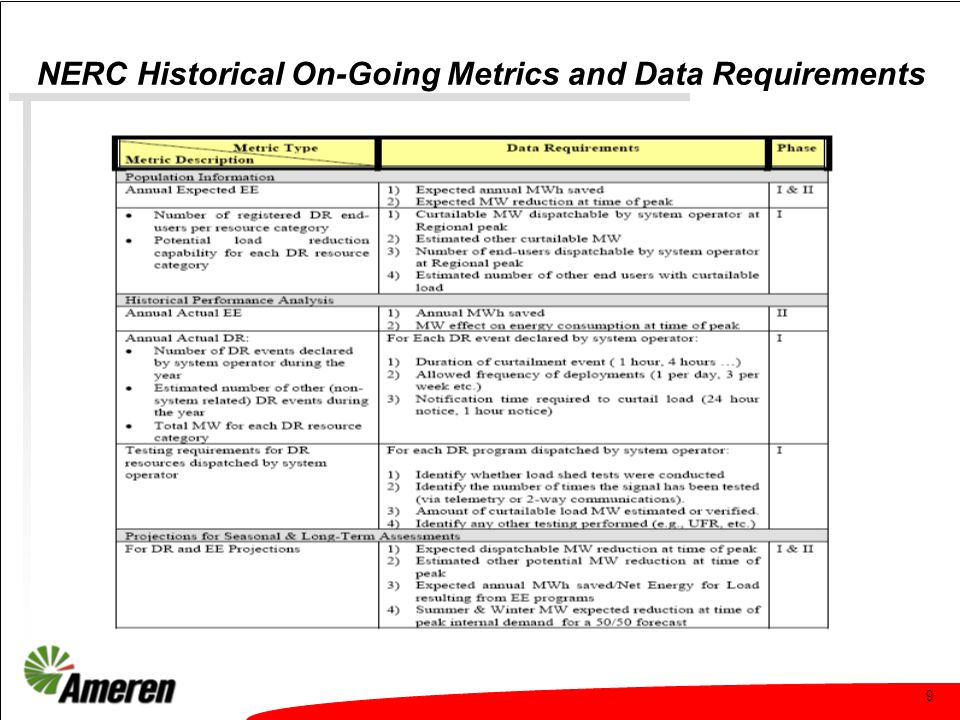 9 NERC Historical On-Going Metrics and Data Requirements