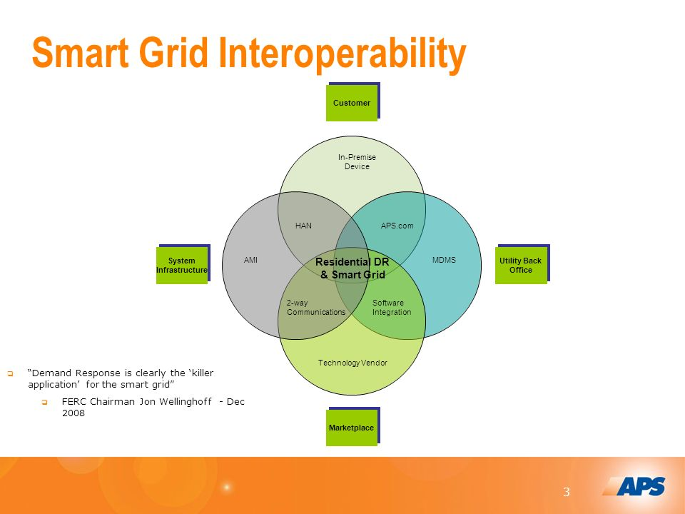 3 Demand Response is clearly the killer application for the smart grid FERC Chairman Jon Wellinghoff - Dec 2008 Smart Grid Interoperability Customer Utility Back Office Marketplace System Infrastructure Residential DR & Smart Grid In-Premise Device AMIMDMS Technology Vendor APS.comHAN Software Integration 2-way Communications