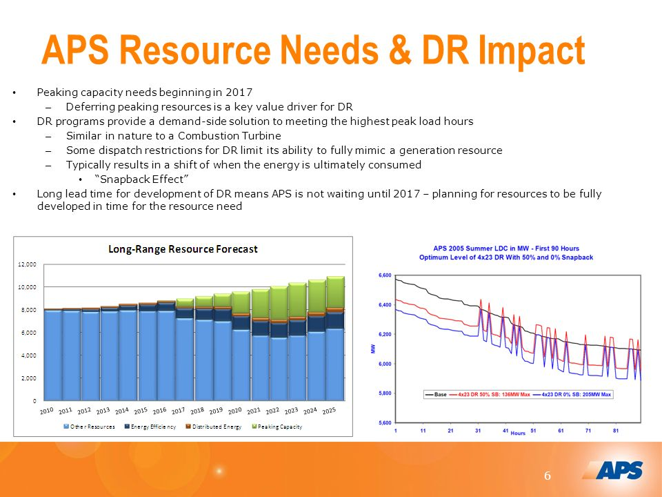 6 APS Resource Needs & DR Impact Peaking capacity needs beginning in 2017 – Deferring peaking resources is a key value driver for DR DR programs provide a demand-side solution to meeting the highest peak load hours – Similar in nature to a Combustion Turbine – Some dispatch restrictions for DR limit its ability to fully mimic a generation resource – Typically results in a shift of when the energy is ultimately consumed Snapback Effect Long lead time for development of DR means APS is not waiting until 2017 – planning for resources to be fully developed in time for the resource need