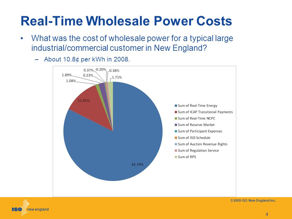 Real-Time Wholesale Power Costs What was the cost of wholesale power for a typical large industrial/commercial customer in New England.