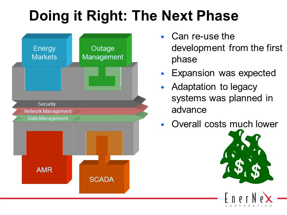 AMR Doing it Right: The Next Phase Can re-use the development from the first phase Expansion was expected Adaptation to legacy systems was planned in advance Overall costs much lower SCADA Data Management Network Management Security Energy Markets Outage Management Outage Management SCADA