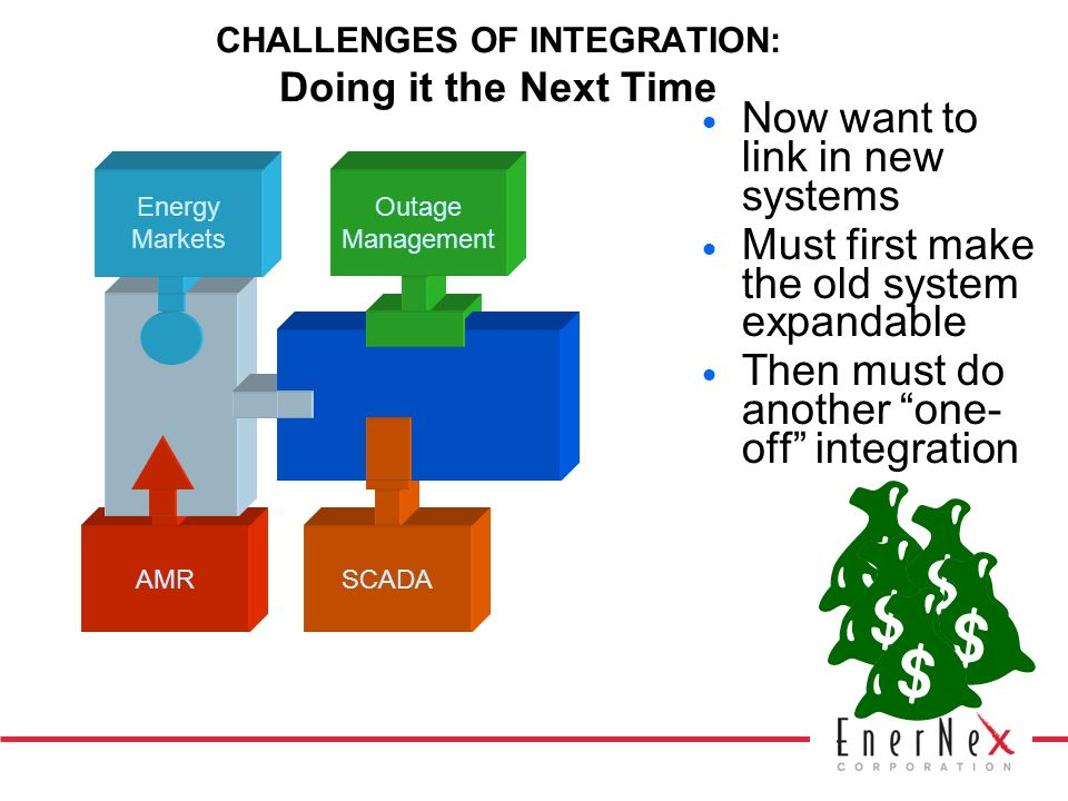 CHALLENGES OF INTEGRATION: Doing it the Next Time Now want to link in new systems Must first make the old system expandable Then must do another one- off integration AMR Energy Markets SCADA Outage Management
