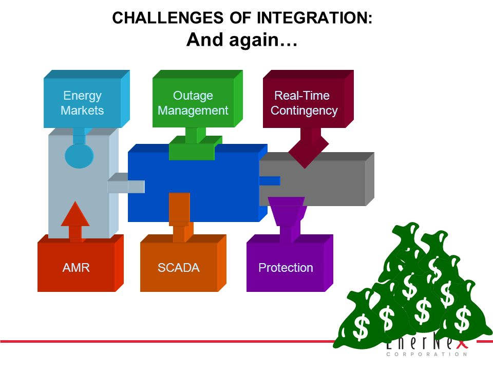 CHALLENGES OF INTEGRATION: And again… AMR Energy Markets SCADA Outage Management Protection Real-Time Contingency