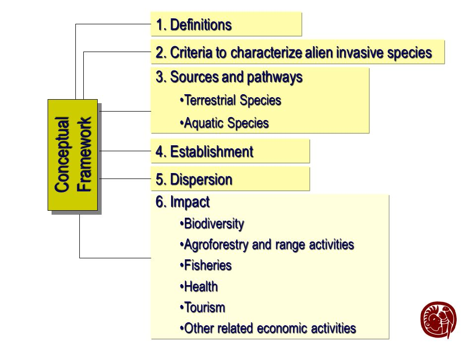Conceptual Framework 1. Definitions 2. Criteria to characterize alien invasive species 3.