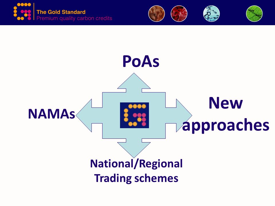 PoAs NAMAs National/Regional Trading schemes New approaches