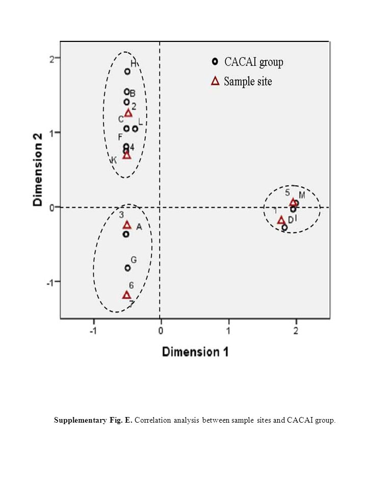 Supplementary Fig. E. Correlation analysis between sample sites and CACAI group.