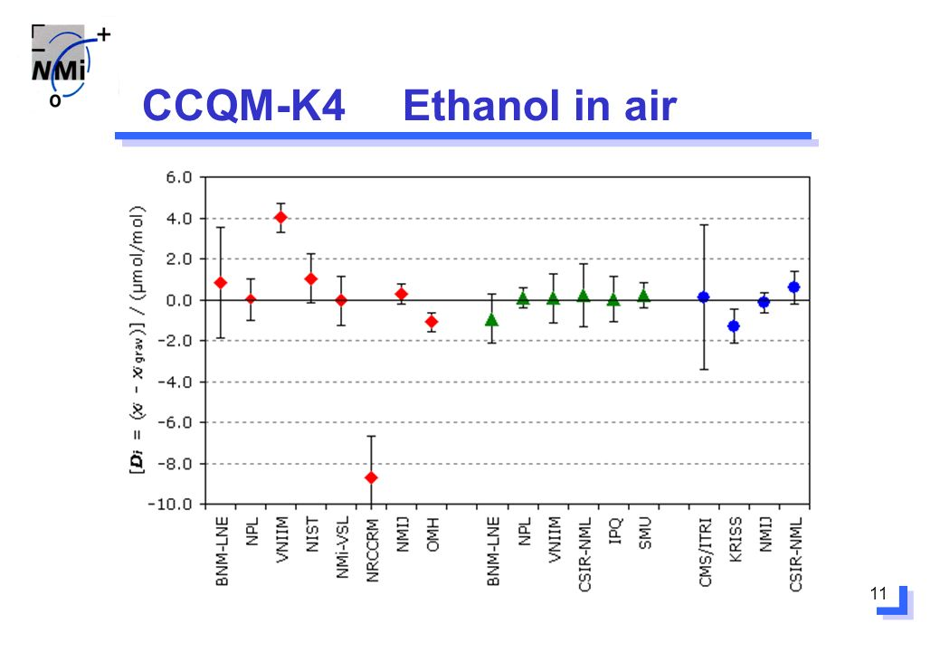 11 CCQM-K4Ethanol in air