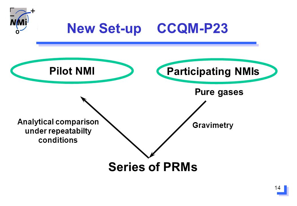 14 New Set-up CCQM-P23 Pilot NMI Participating NMIs Pure gases Series of PRMs Gravimetry Analytical comparison under repeatabilty conditions