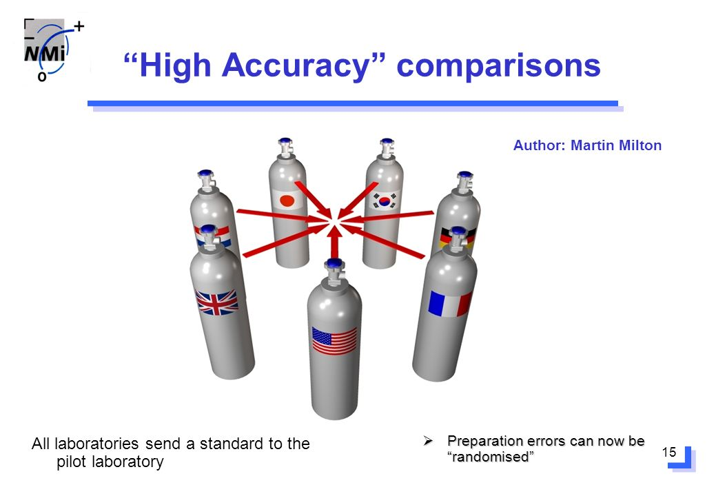 15 High Accuracy comparisons All laboratories send a standard to the pilot laboratory Preparation errors can now be randomised Preparation errors can now be randomised Author: Martin Milton