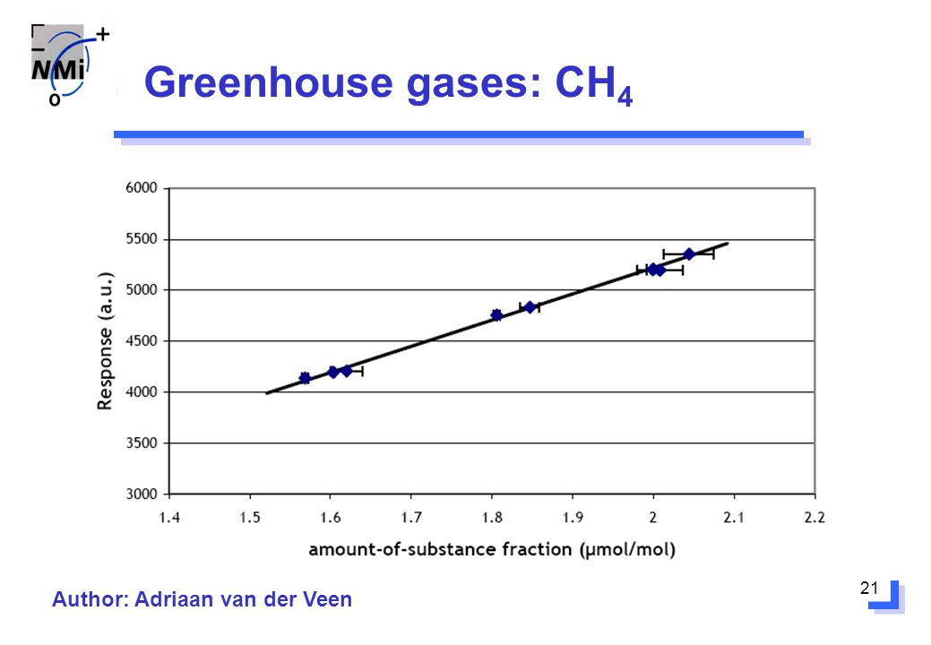 21 Greenhouse gases: CH 4 Author: Adriaan van der Veen