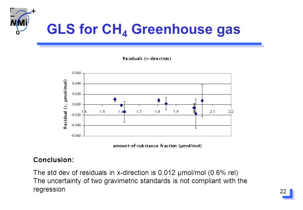 22 GLS for CH 4 Greenhouse gas Conclusion: The std dev of residuals in x-direction is 0.012 μmol/mol (0.6% rel) The uncertainty of two gravimetric standards is not compliant with the regression
