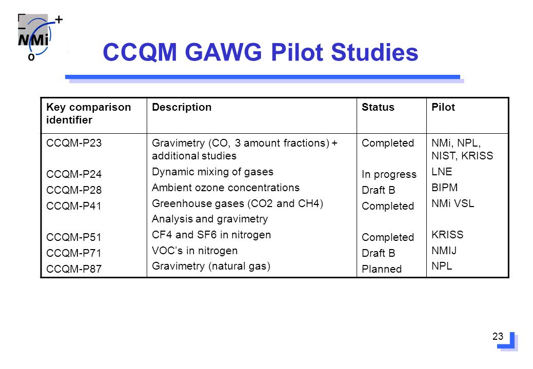 23 CCQM GAWG Pilot Studies Key comparison identifier DescriptionStatusPilot CCQM-P23 CCQM-P24 CCQM-P28 CCQM-P41 CCQM-P51 CCQM-P71 CCQM-P87 Gravimetry (CO, 3 amount fractions) + additional studies Dynamic mixing of gases Ambient ozone concentrations Greenhouse gases (CO2 and CH4) Analysis and gravimetry CF4 and SF6 in nitrogen VOCs in nitrogen Gravimetry (natural gas) Completed In progress Draft B Completed Draft B Planned NMi, NPL, NIST, KRISS LNE BIPM NMi VSL KRISS NMIJ NPL