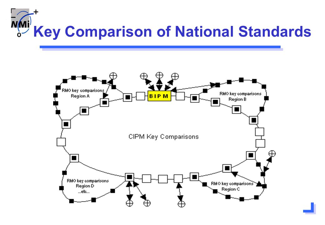 Key Comparison of National Standards