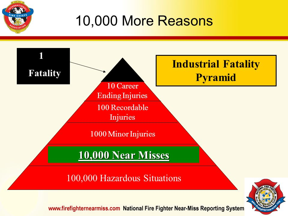 IAFF Instructor Development Conference October 1-4, 2006 Las Vegas, NV 10,000 More Reasons 1 Fatality Industrial Fatality Pyramid 10 Career Ending Injuries 100 Recordable Injuries 1000 Minor Injuries 100,000 Hazardous Situations 10,000 Near Misses