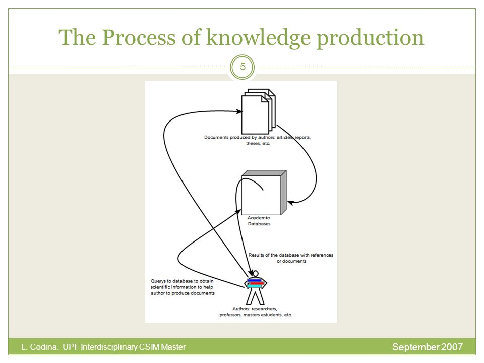 The Process of knowledge production September 2007 L. Codina. UPF Interdisciplinary CSIM Master 5
