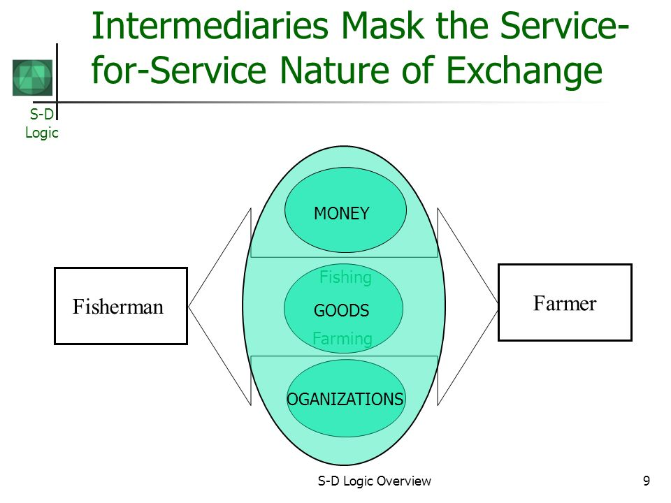 S-D Logic S-D Logic Overview9 Intermediaries Mask the Service- for-Service Nature of Exchange Fisherman Farmer Fishing Farming GOODS MONEY OGANIZATIONS