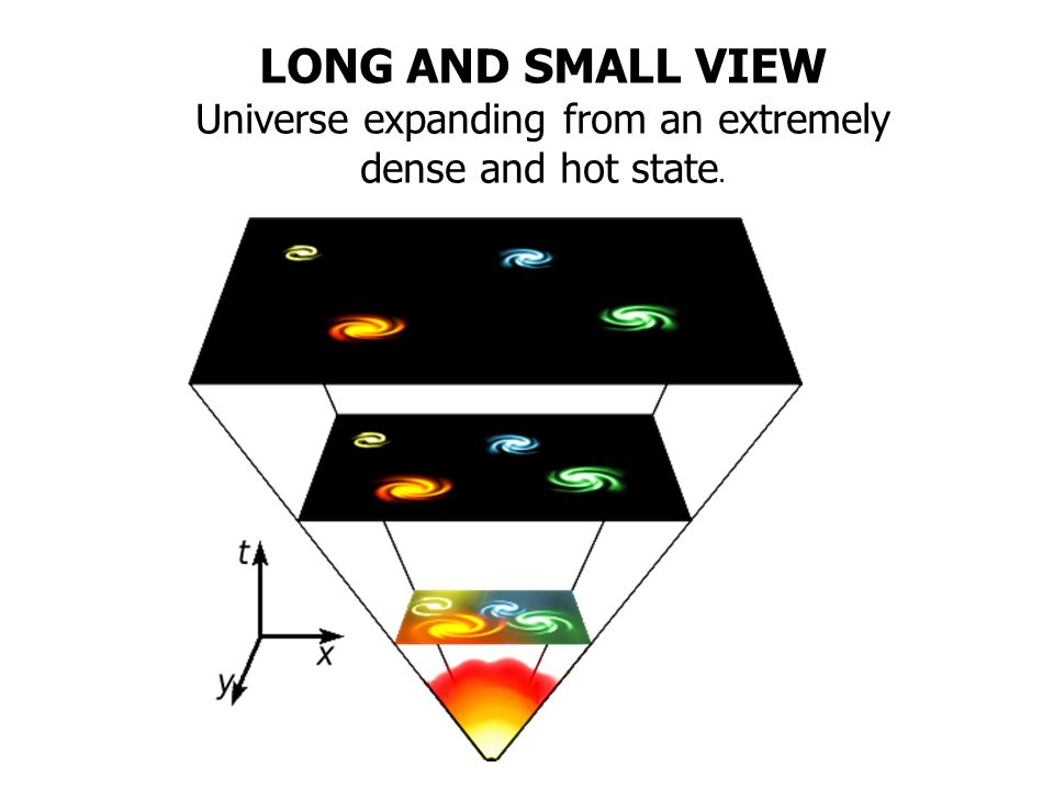 LONG AND SMALL VIEW Universe expanding from an extremely dense and hot state.