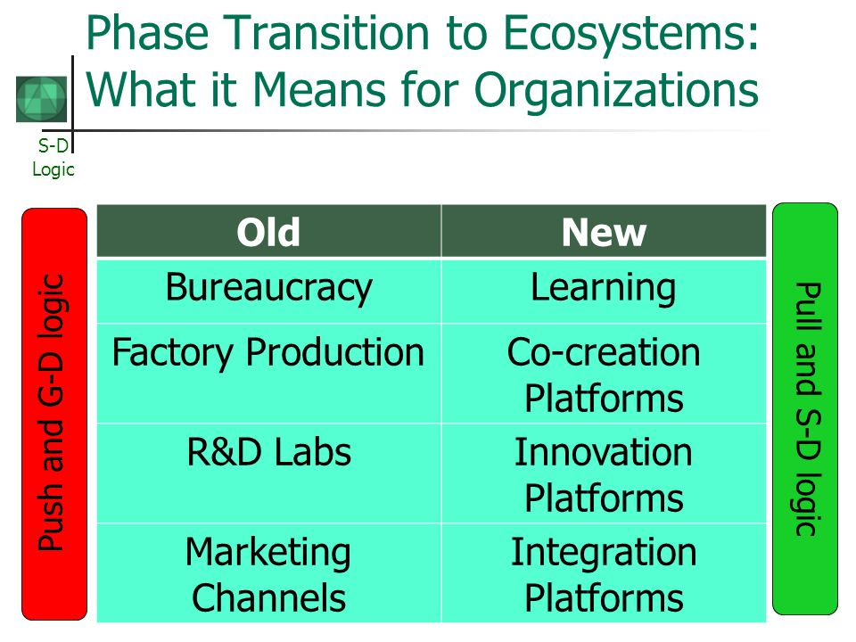 S-D Logic Phase Transition to Ecosystems: What it Means for Organizations OldNew BureaucracyLearning Factory ProductionCo-creation Platforms R&D LabsInnovation Platforms Marketing Channels Integration Platforms Push and G-D logic Pull and S-D logic