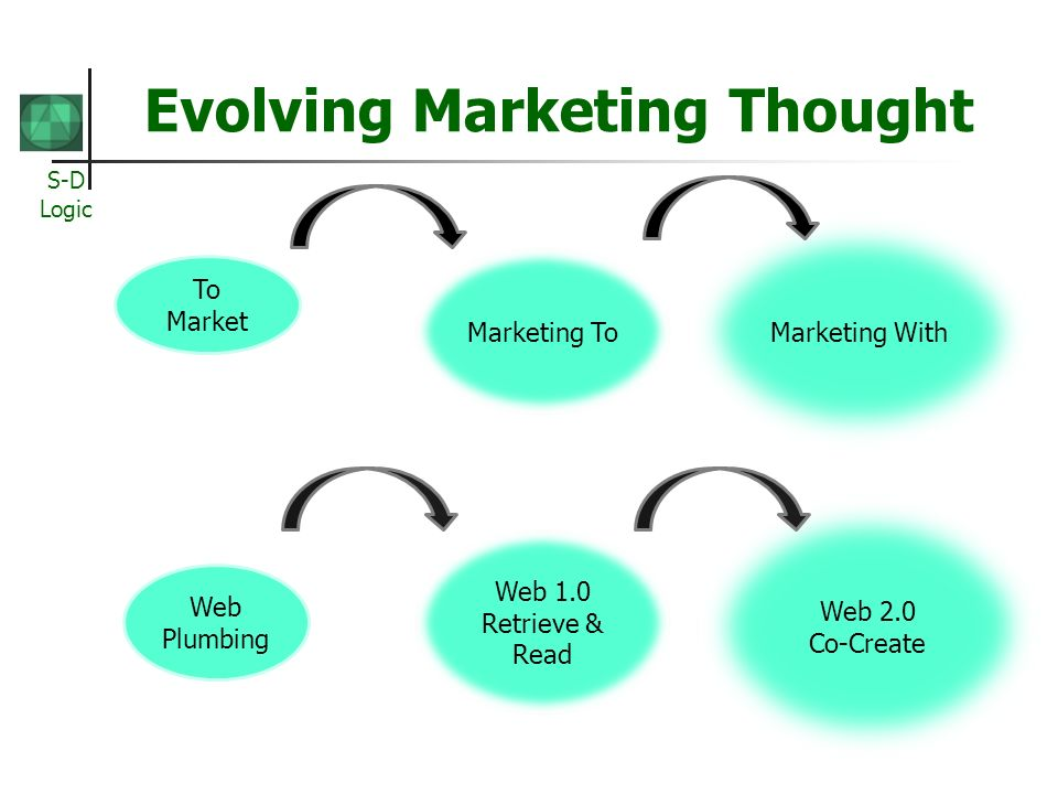 S-D Logic Evolving Marketing Thought To Market Web Plumbing Marketing To Web 1.0 Retrieve & Read Marketing With Web 2.0 Co-Create
