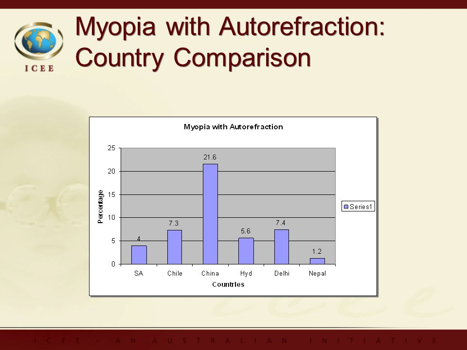 Myopia with Autorefraction: Country Comparison