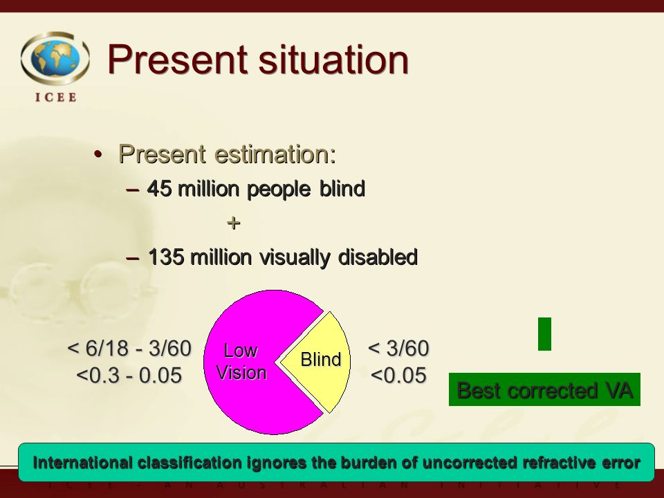 Present estimation: –45 million people blind + –135 million visually disabled Present estimation: –45 million people blind + –135 million visually disabled Present situation LowVision Blind < 6/18 - 3/60 <0.3 - 0.05 < 3/60 <0.05 Best corrected VA International classification ignores the burden of uncorrected refractive error