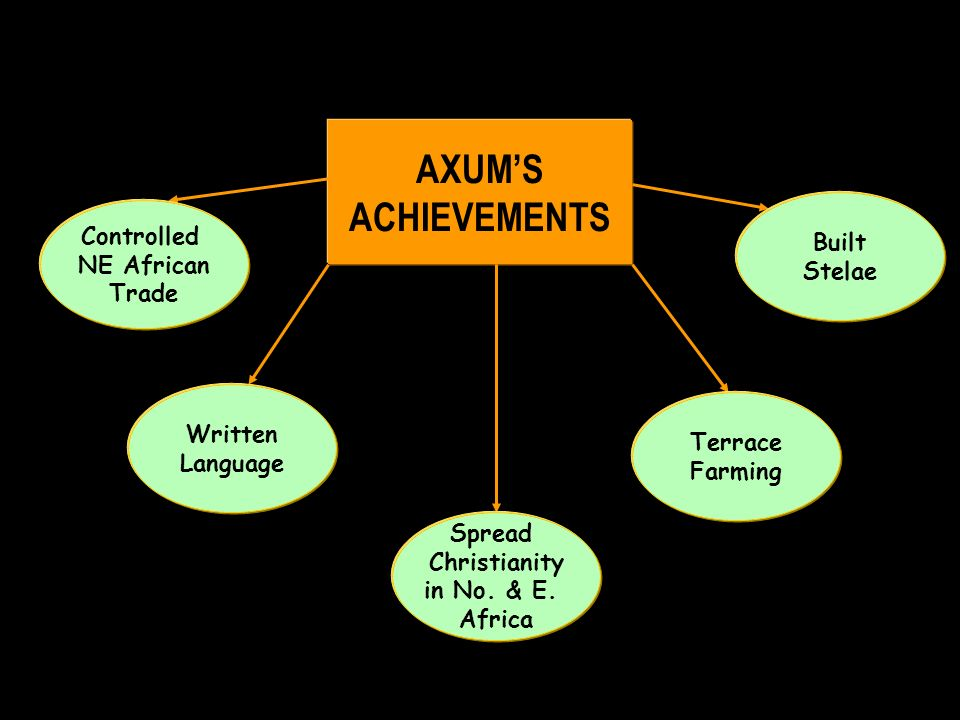 AXUMS ACHIEVEMENTS Controlled NE African Trade Written Language Spread Christianity in No.